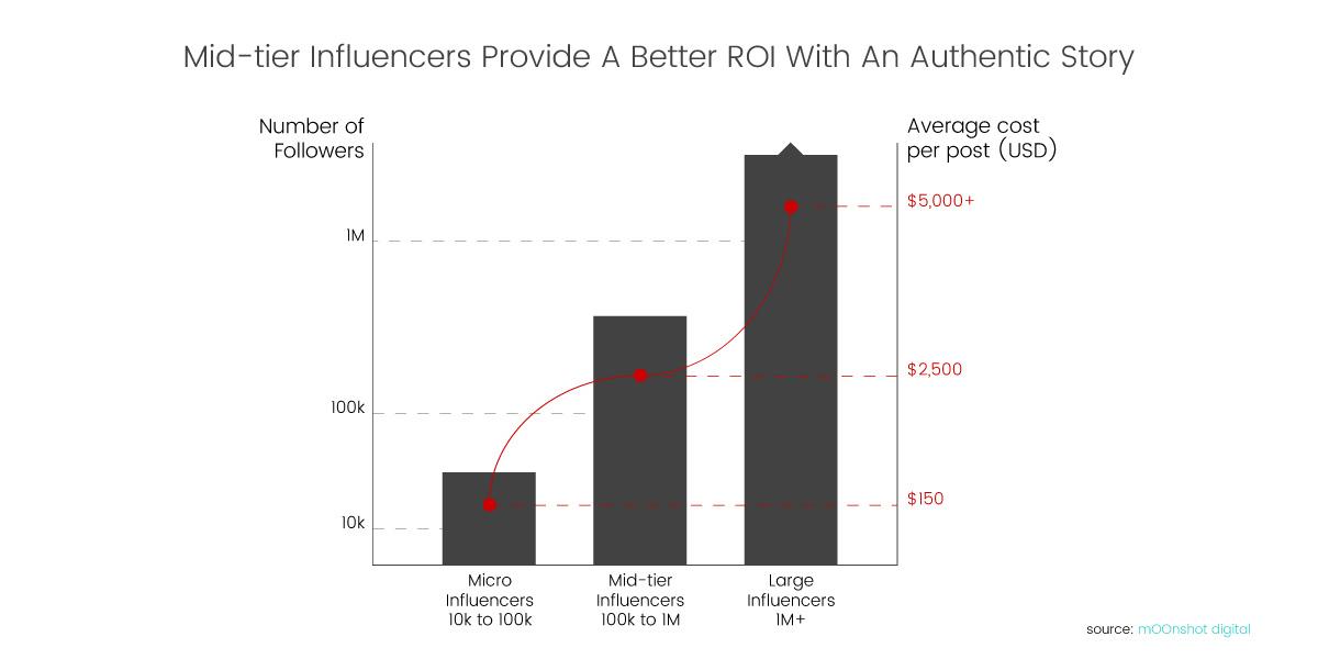 luxe digital luxury influencer marketing cost