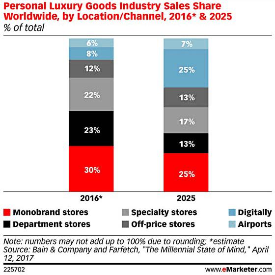 Luxe Digital luxury retail sales trends channels