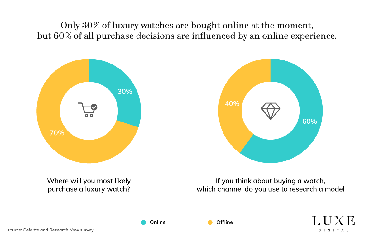 Luxe Digital luxury watch online purchase behaviour