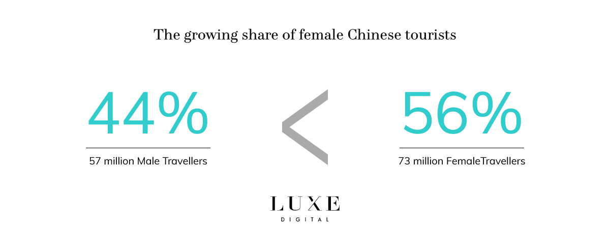 Luxe Digital luxury Chinese female travellers trends