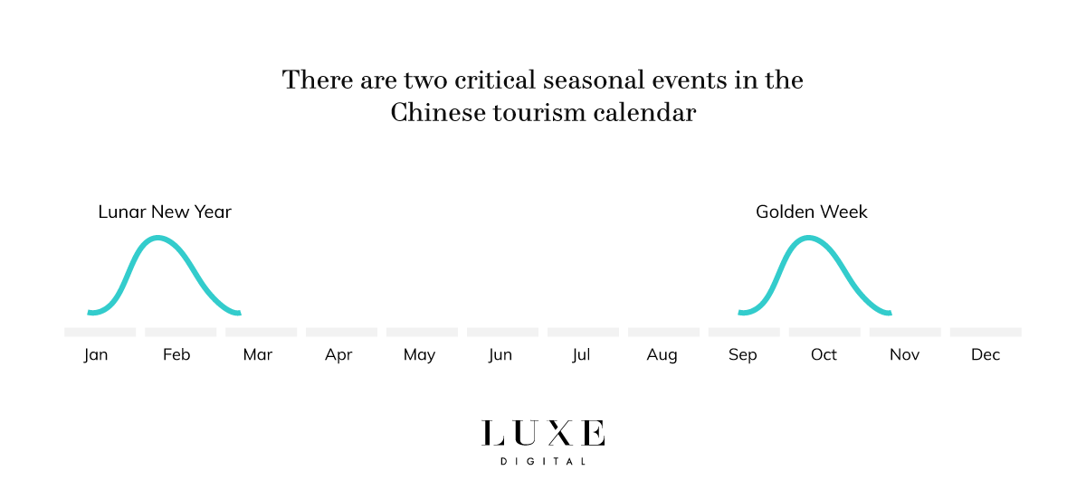 Luxe Digital luxury Chinese tourism seasonality calendar