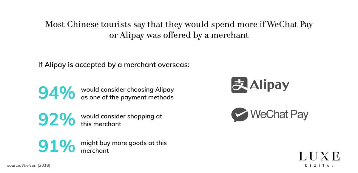 Luxe Digital luxury Chinese tourists Alipay WeChat Pay shopping