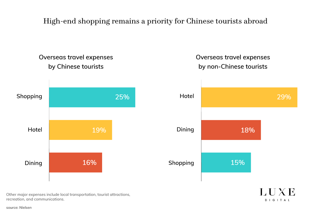 Luxe Digital luxury Chinese tourists shopping trends