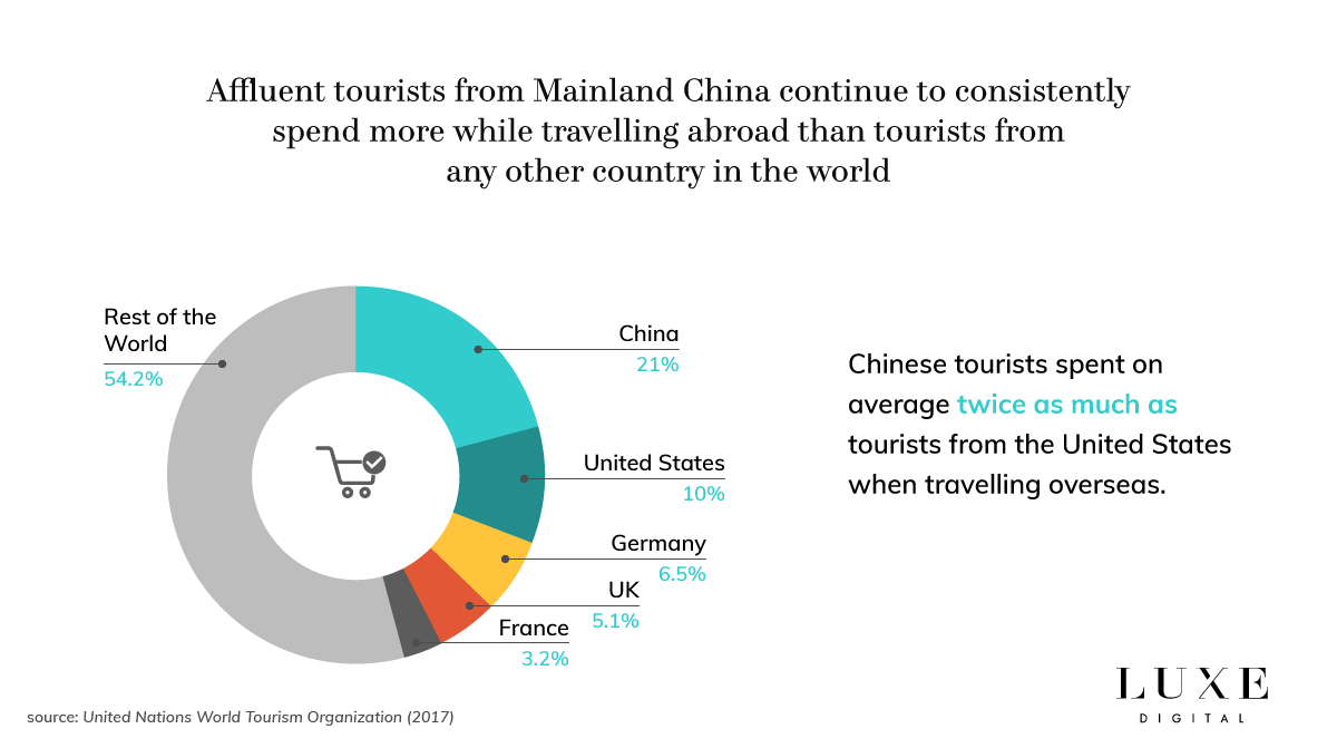 Luxe Digital luxury Chinese tourists spending trends 2018