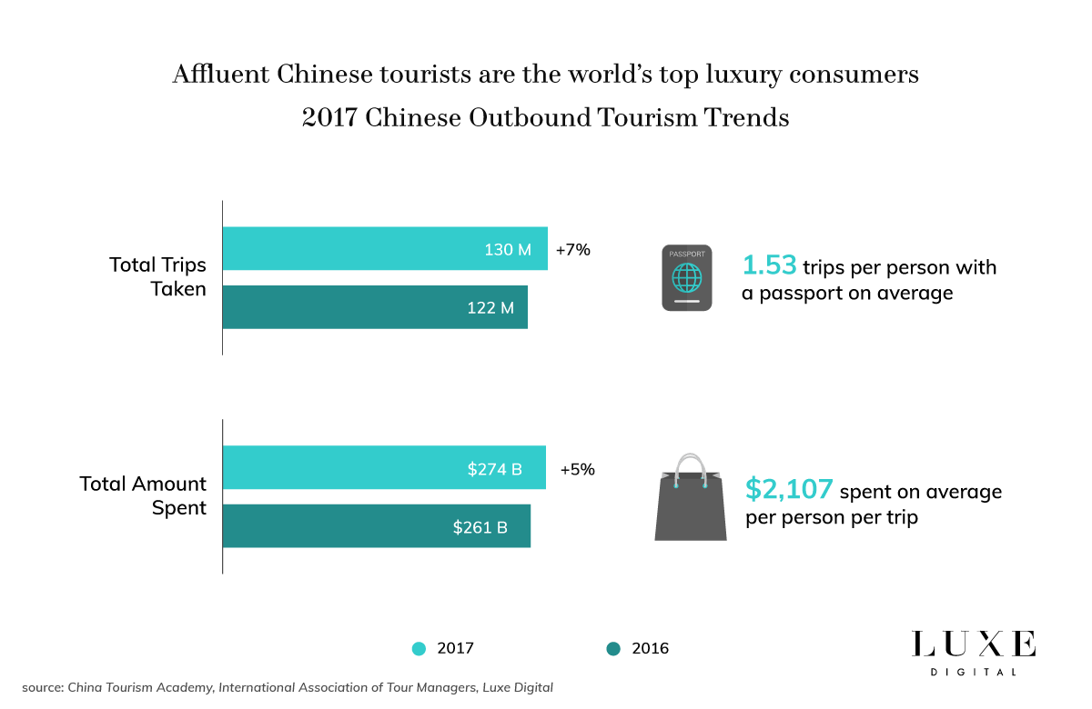 Luxe Digital luxury Chinese tourists travel trends 2018