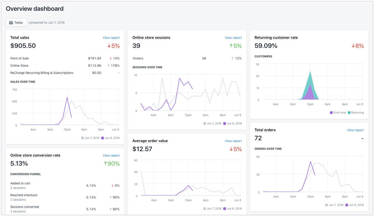 Shopify analytics dashboard ecommerce best D2C - Luxe Digital