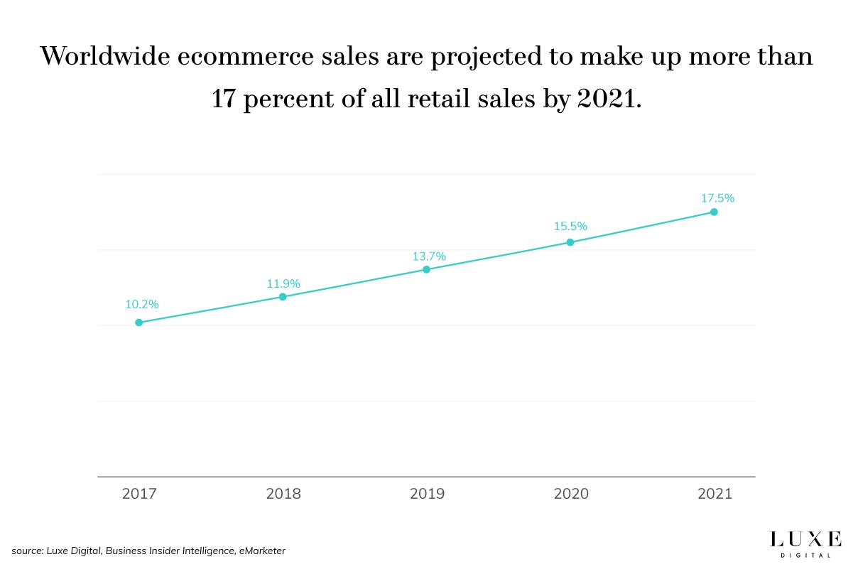 direct to consumer future sales estimates - Luxe Digital