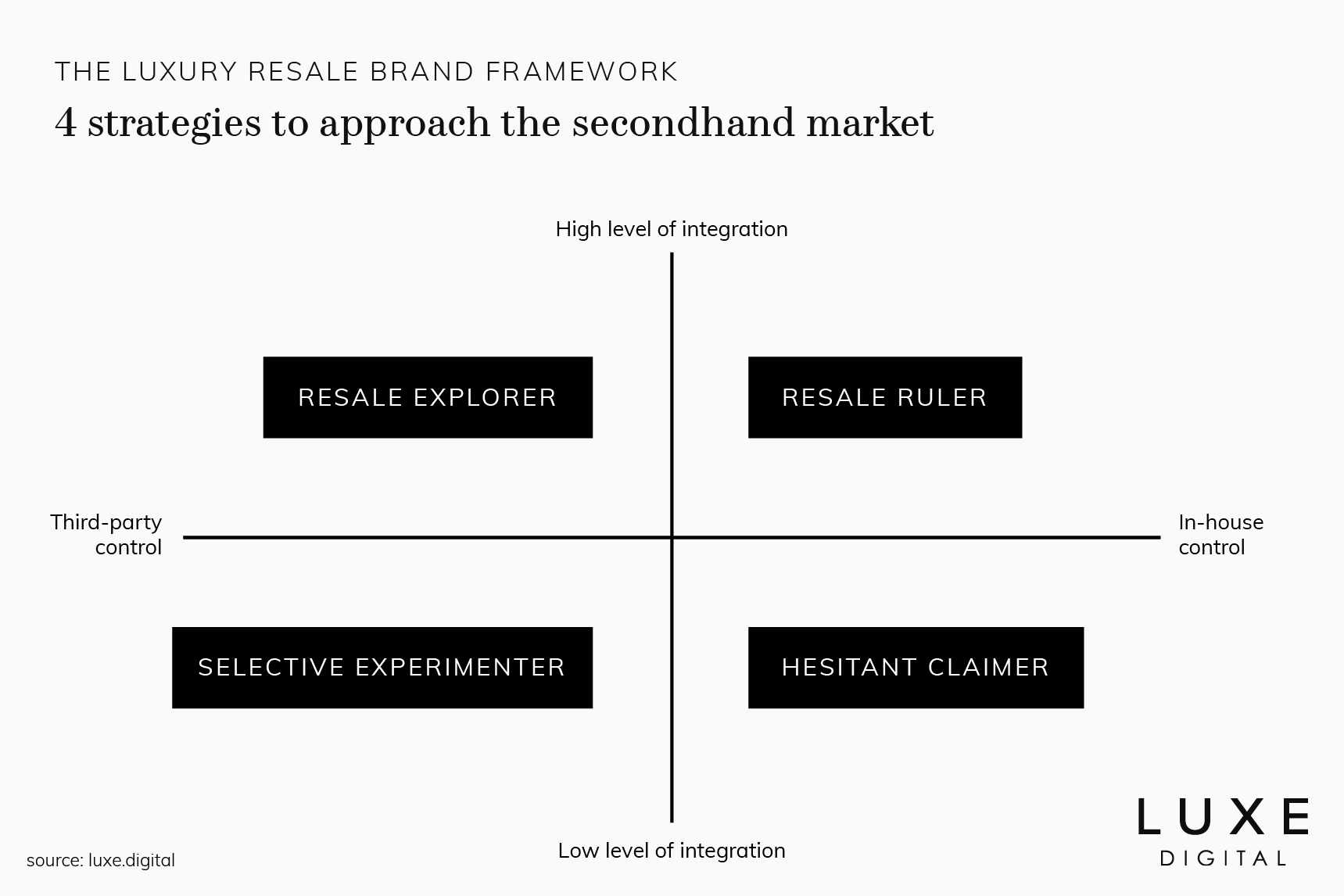 luxury resale brand framework luxe digital