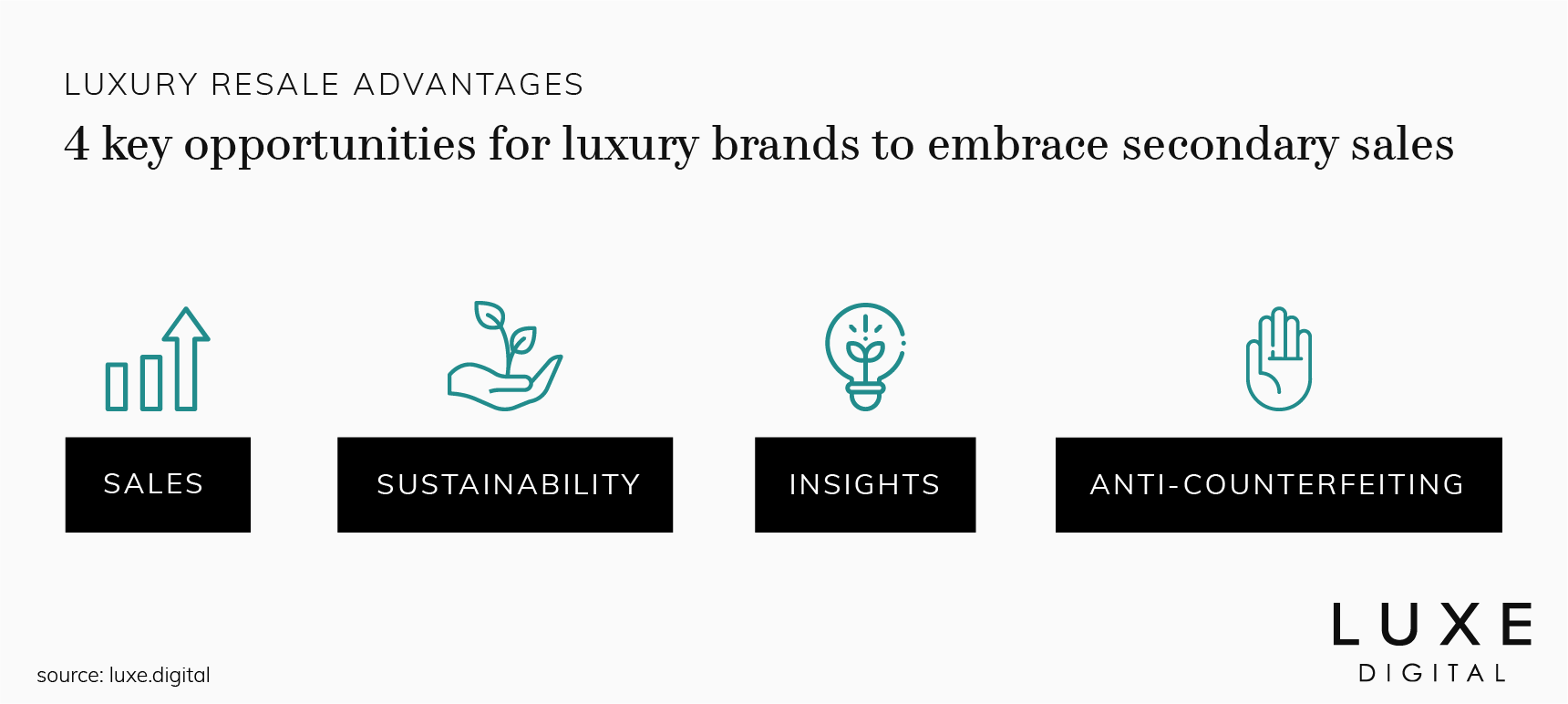 luxury resale brands opportunities luxe digital