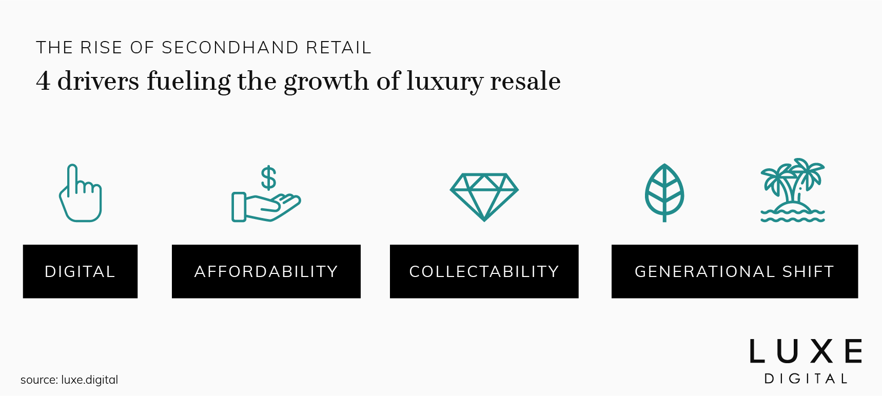 luxury resale growth drivers luxe digital
