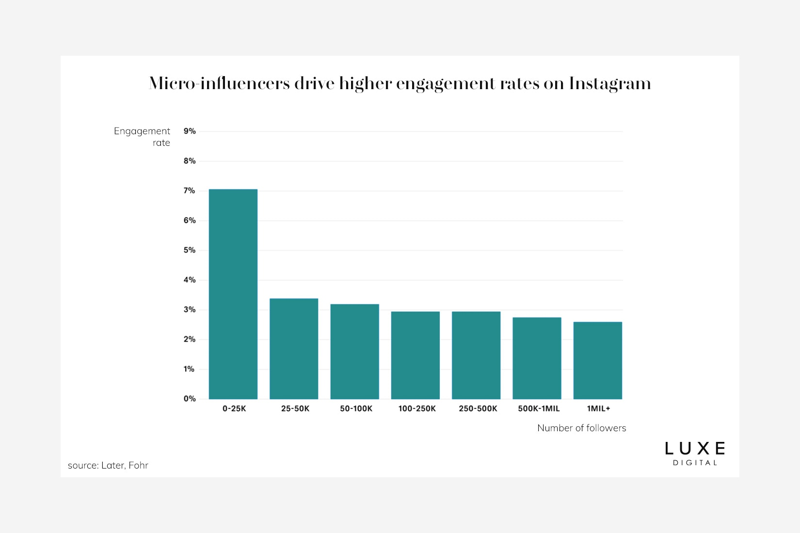 social media influencer marketing engagement rates - Luxe Digital