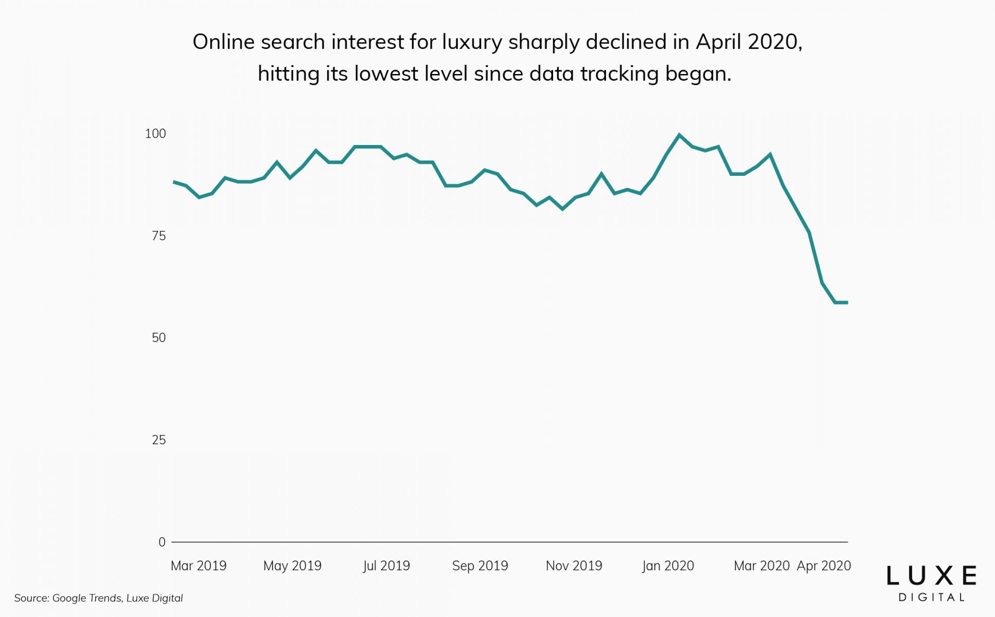 luxury online search interest - Luxe Digital