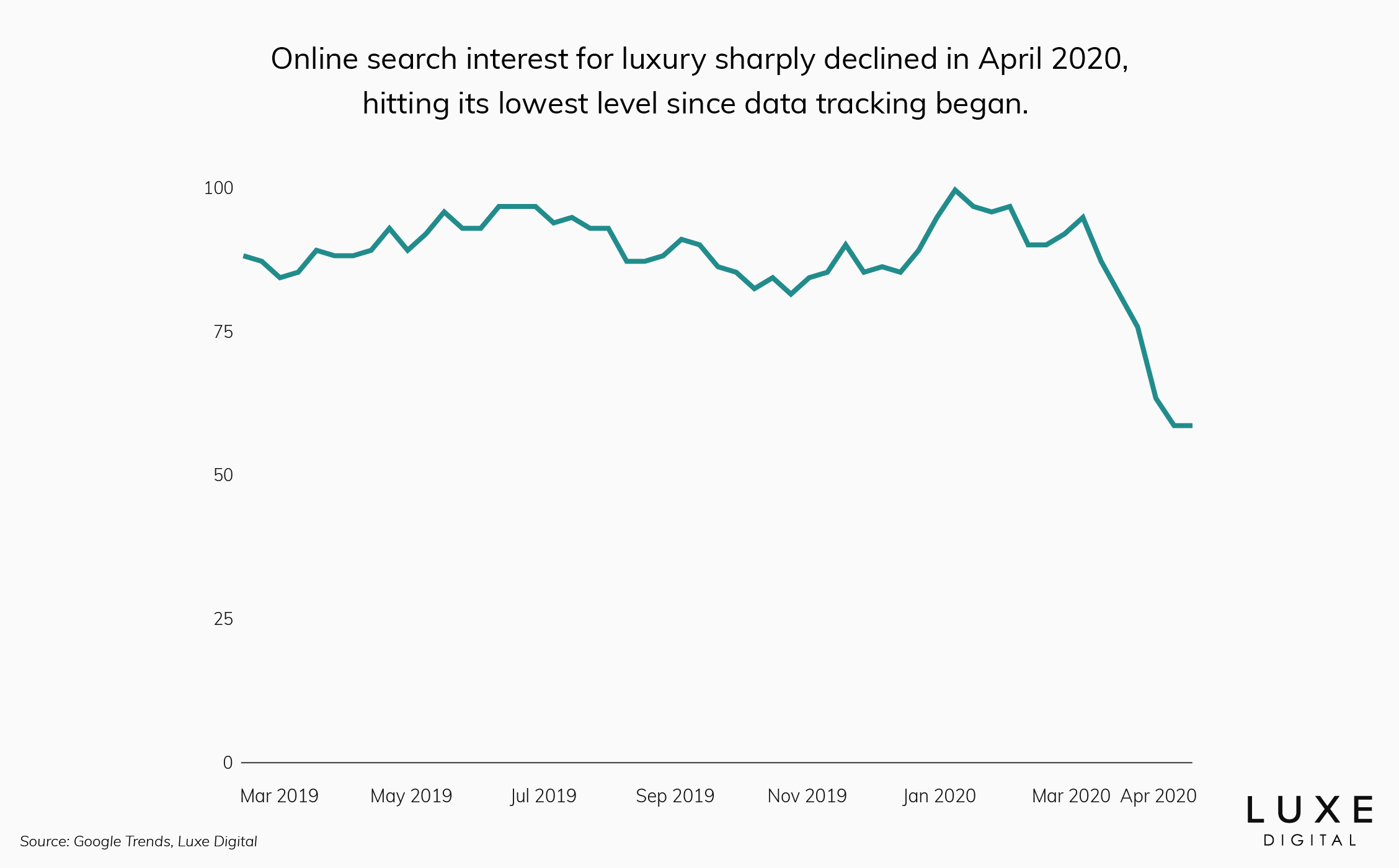luxury online search interest - Luxe Digital