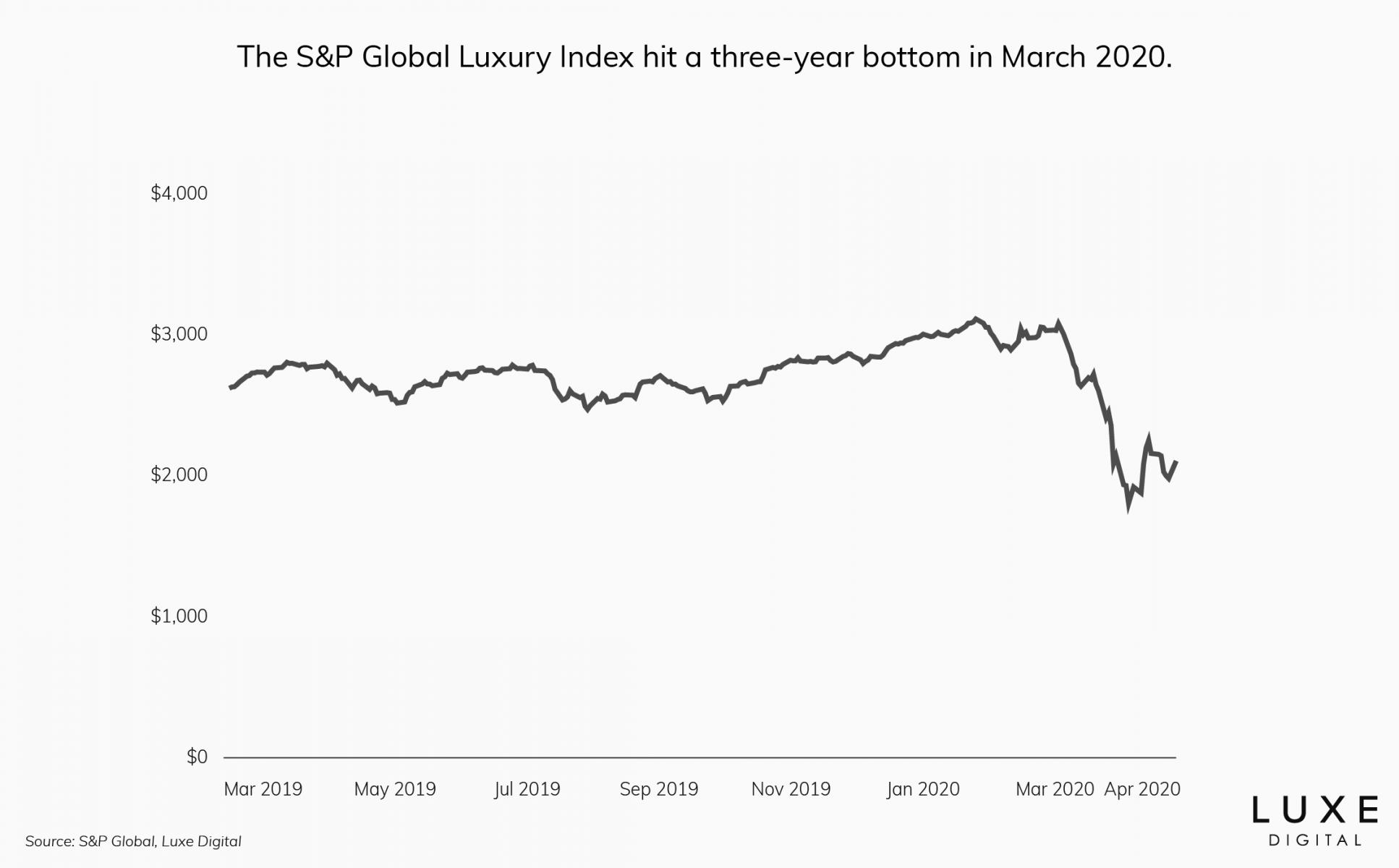 S&P Global Luxury Goods Index performance - Luxe Digital
