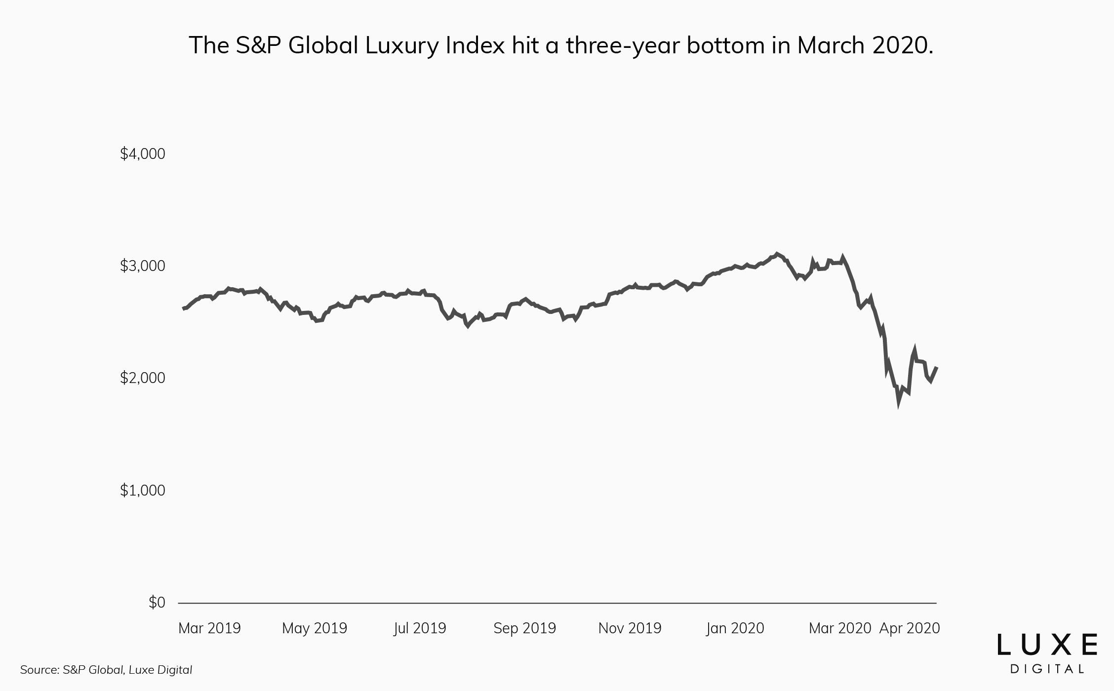 S&P Global Luxury Goods Index performance - Luxe Digital