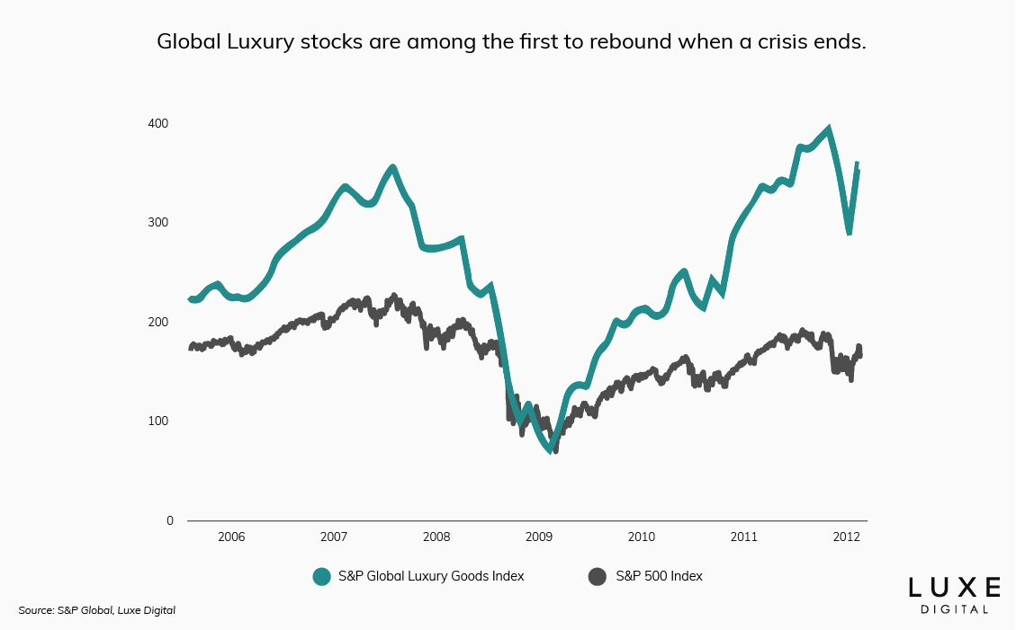 Global luxury stock performance post financial crisis