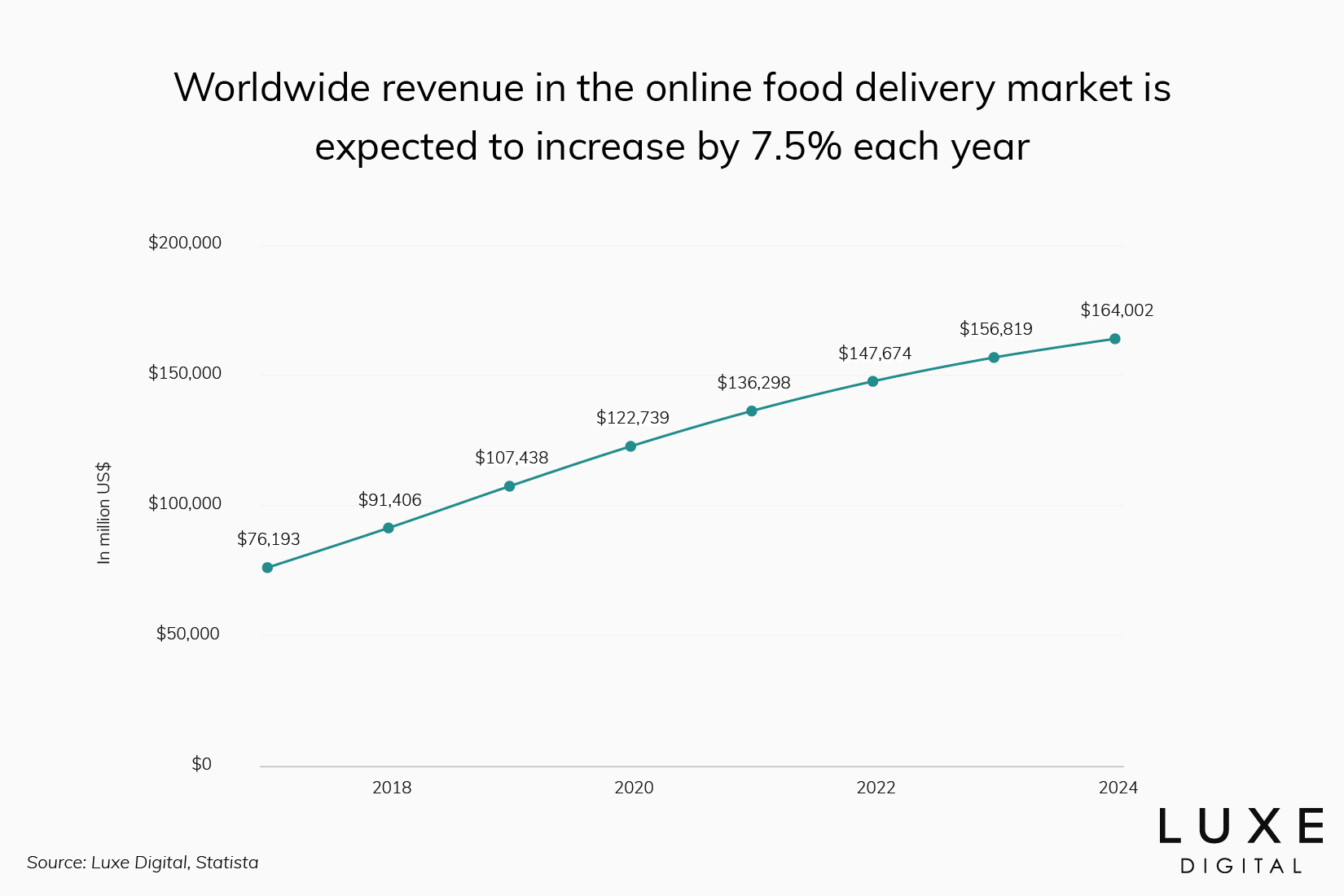 growth online restaurant order delivery statistics - Luxe Digital