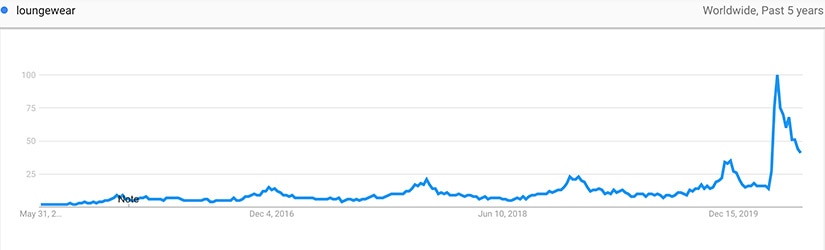 google trends luxury stay-at-home economy - Luxe Digital