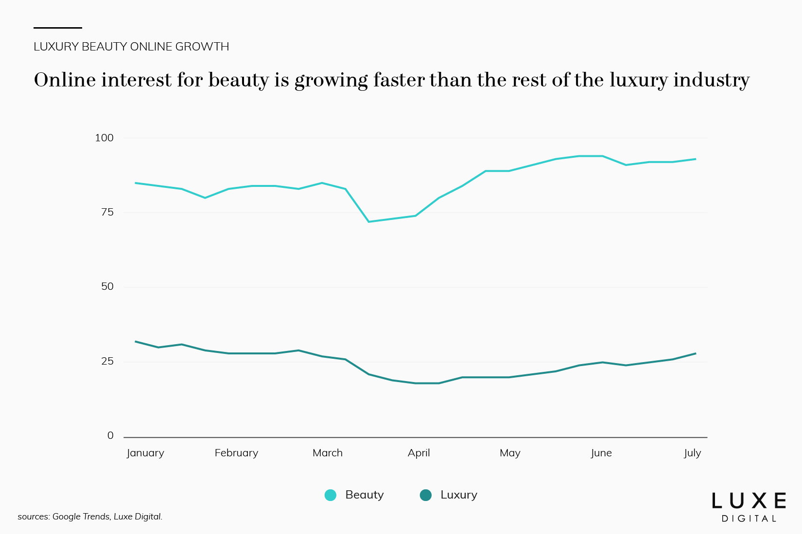 online luxury beauty retail growth data - Luxe Digital