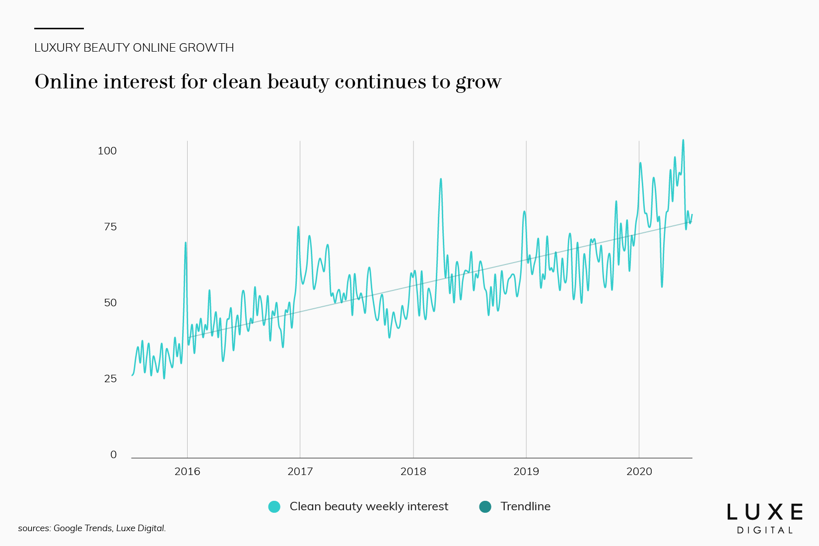 online luxury clean beauty growth data - Luxe Digital