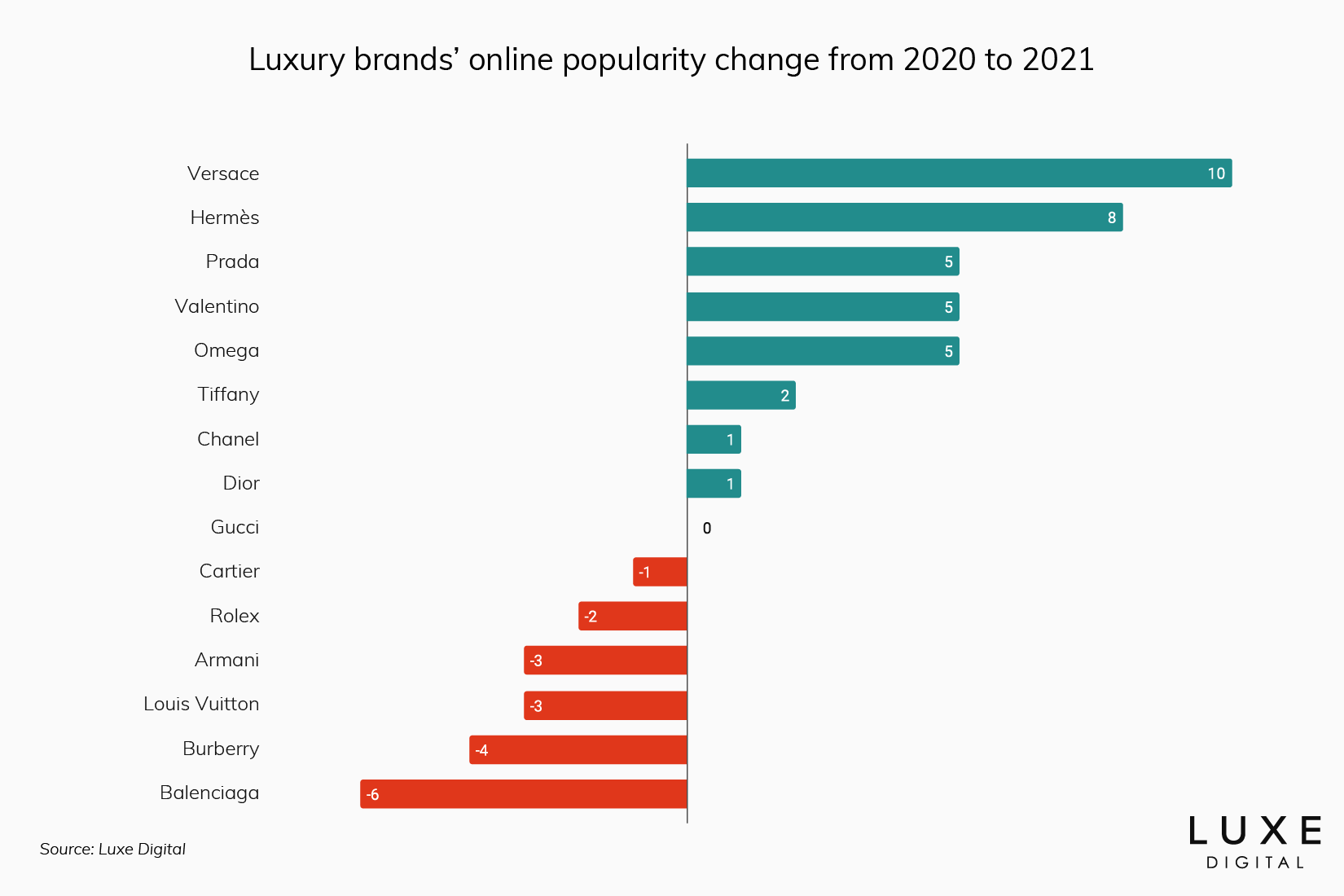 best luxury brands ranking statistics performance 2021 - Luxe Digital