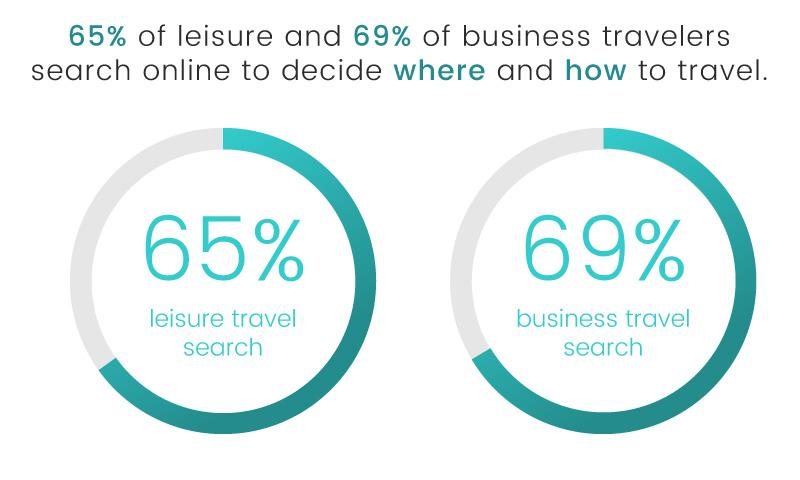 luxe digital luxury hotel online transformation vs ota 2018 affluent traveler search