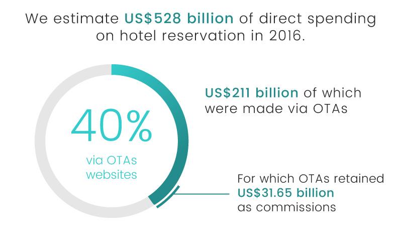 luxe digital luxury hotel online transformation vs ota 2018 total hotel spending