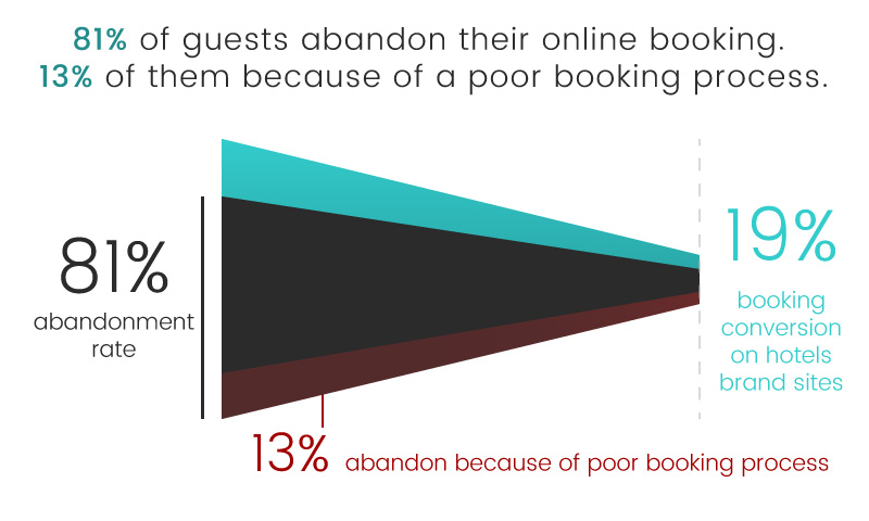 luxe digital luxury hotel online transformation vs ota high end hotels reservation process