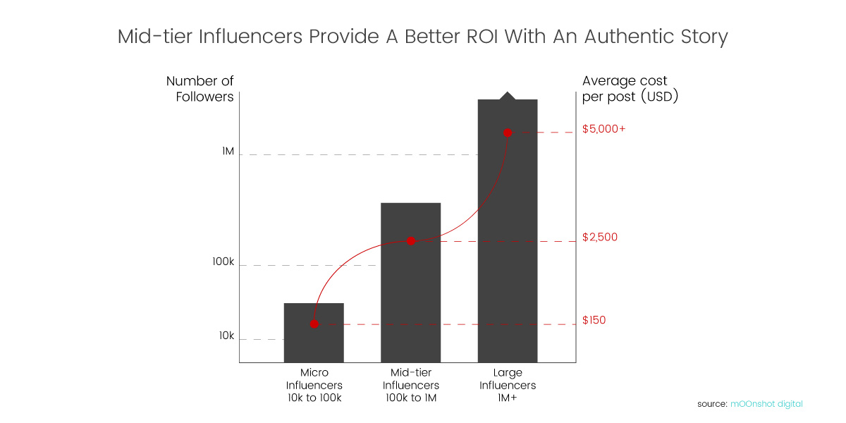 luxe digital luxury influencer marketing cost