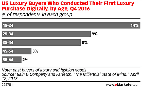 Luxe Digital luxury monobrand online retail sales trends millennials generation z
