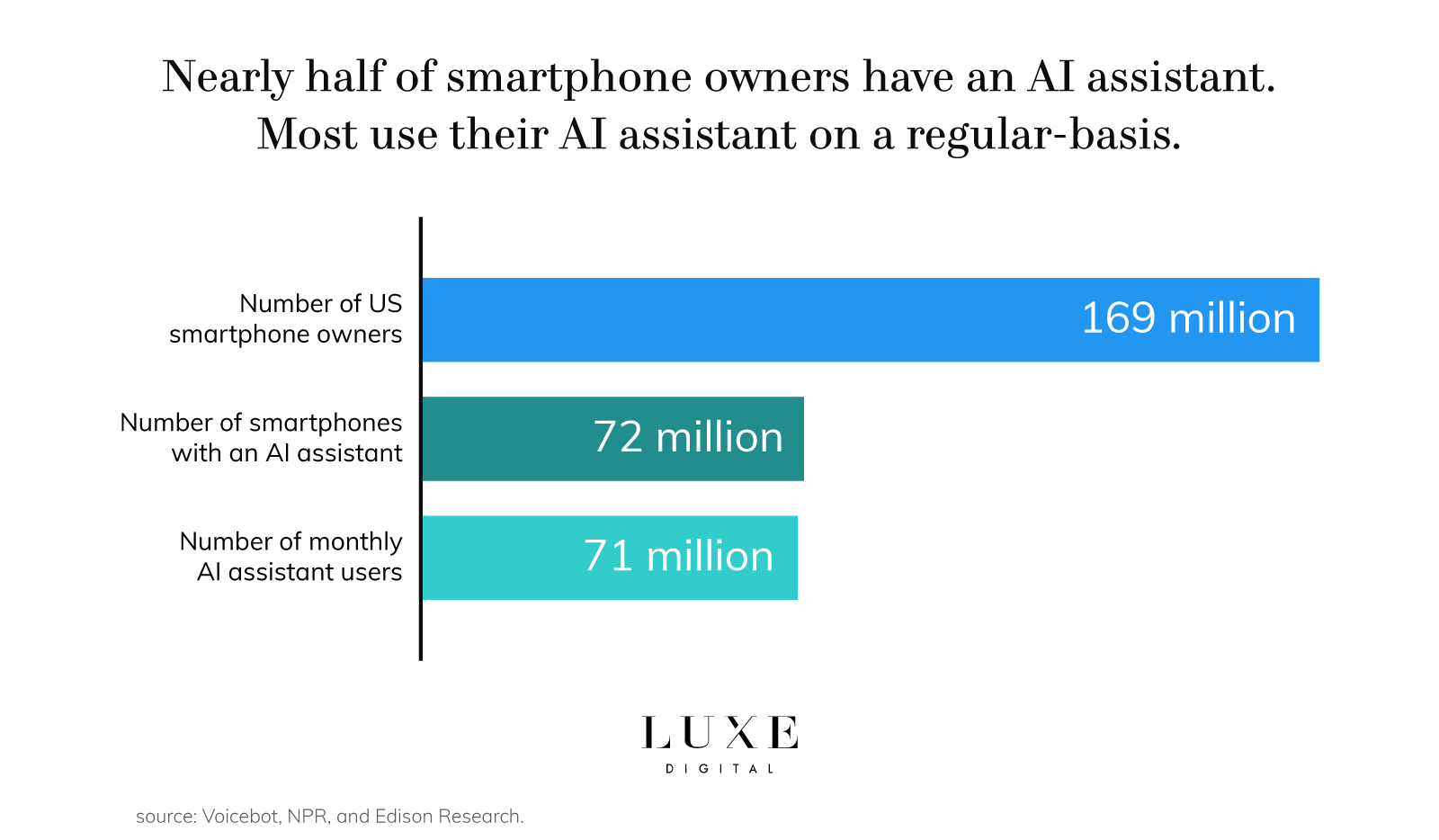 Luxe Digital luxury retail technology ai assistant
