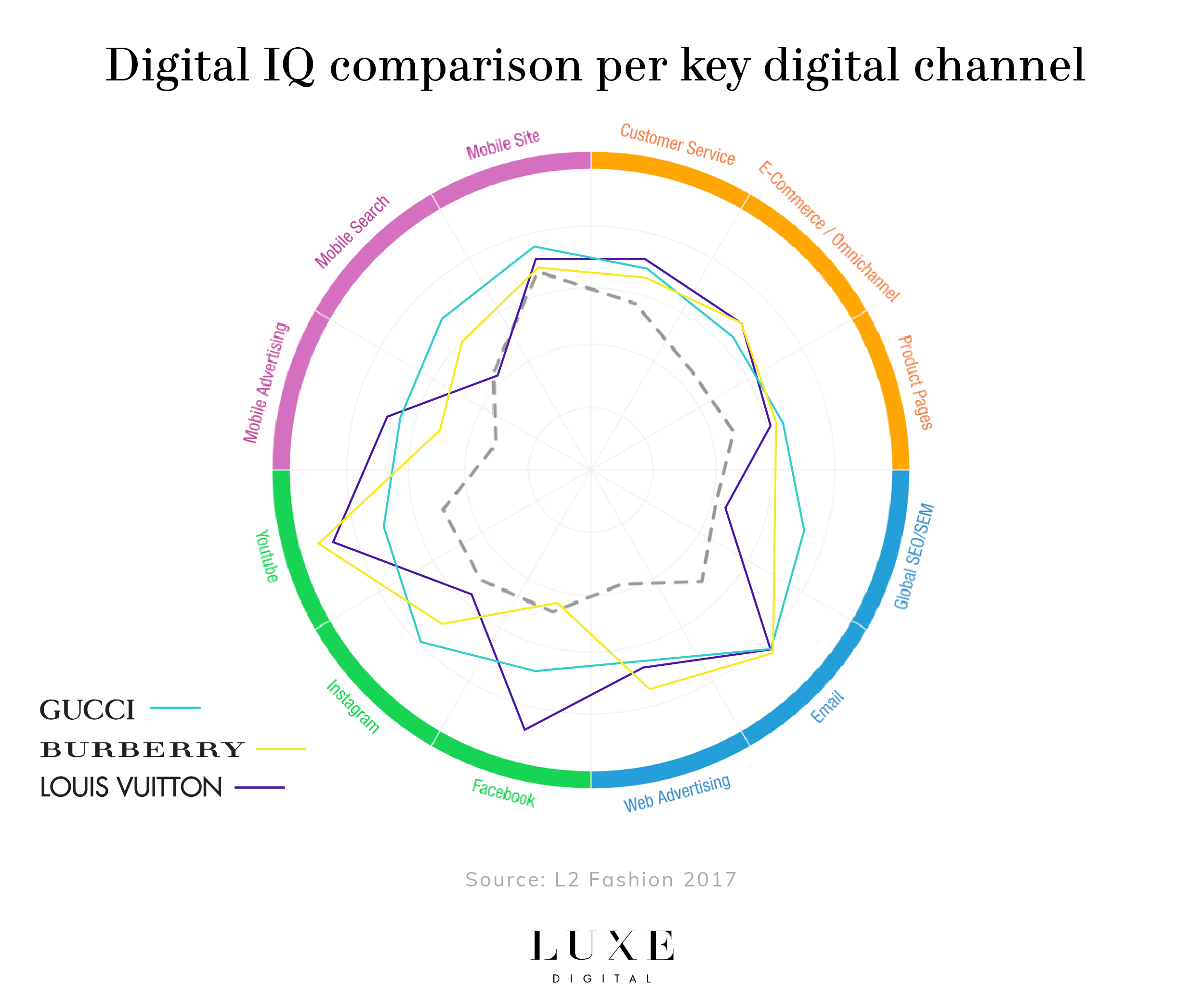 Digital IQ Index Gucci Louis Vuitton Burberry Luxe Digital luxury fashion Millennials