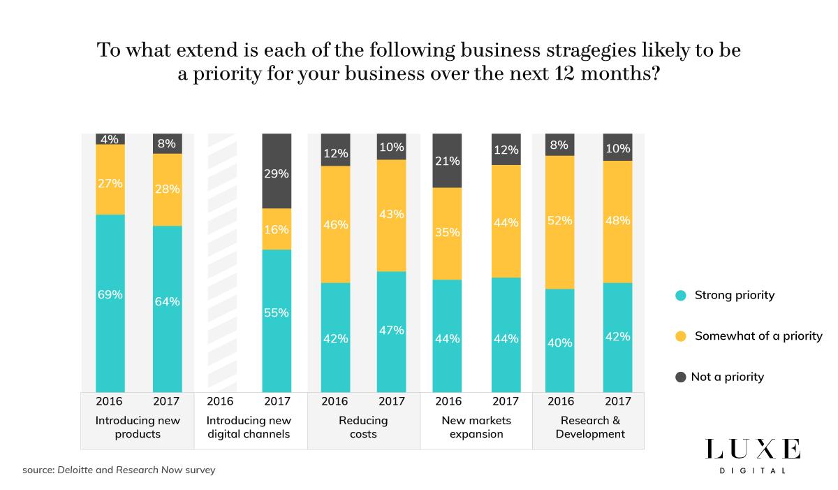 Luxe Digital luxury watch business priorities 2018