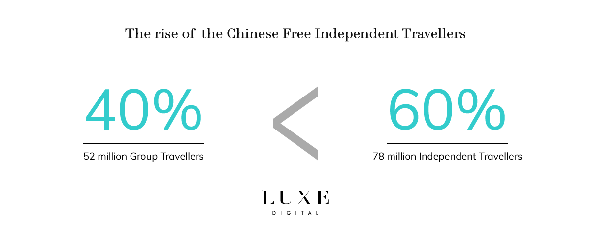 Luxe Digital luxury Chinese free independent travellers trends (FIT)