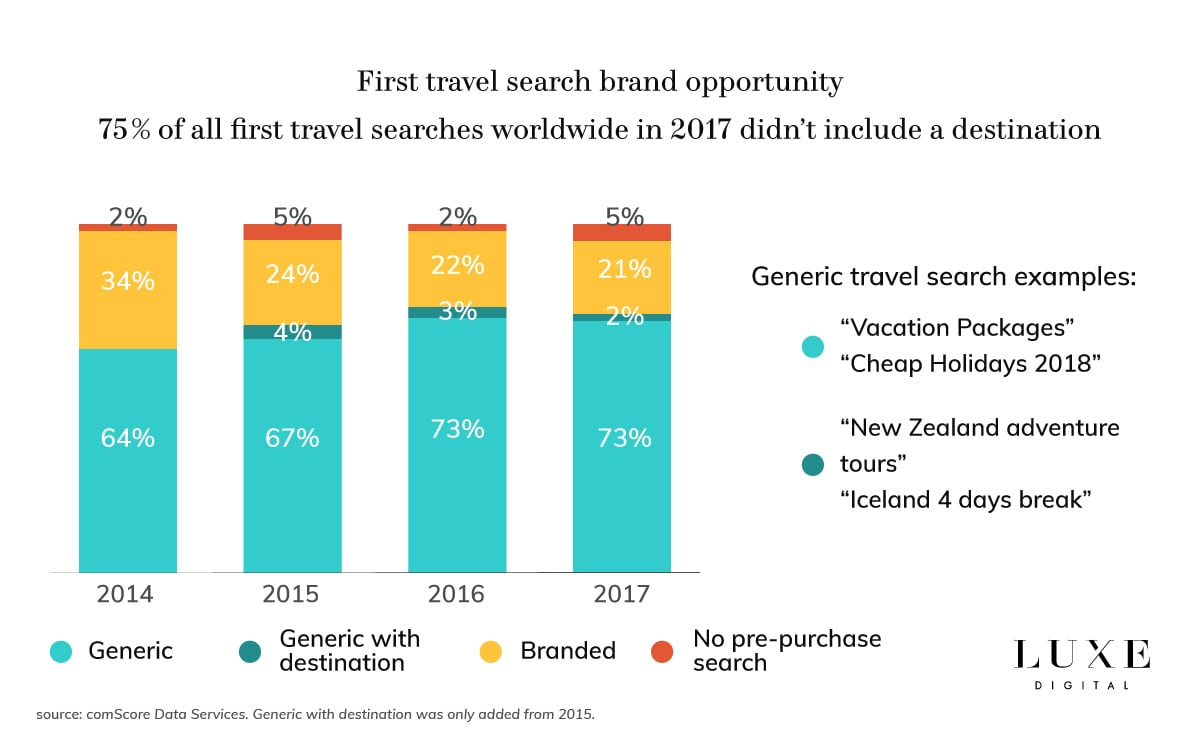 Luxe Digital luxury travel hospitality online search trends