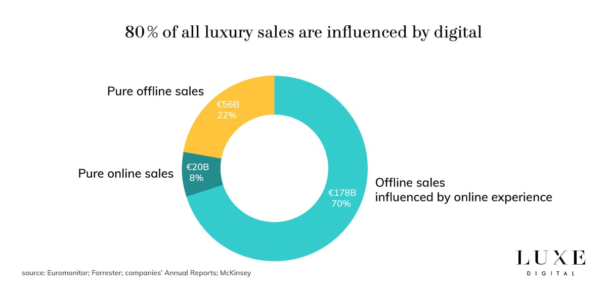 Digital Storytelling For Luxury Brands: 5 Trends To Succeed
